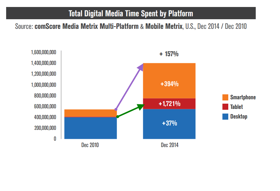 2015 Mid-Year Marketing Report Graph 01