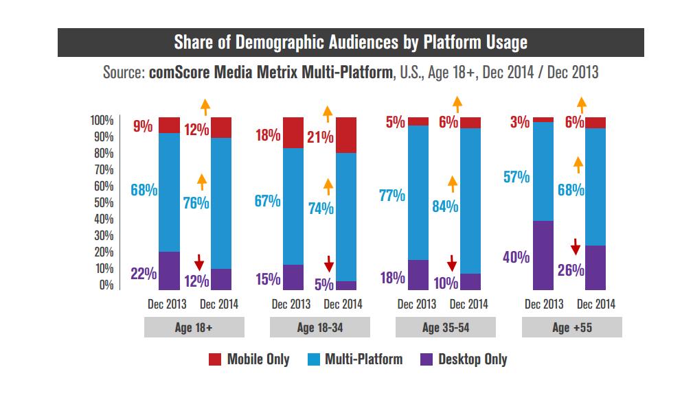 Mid-Year Marketing Report 2015