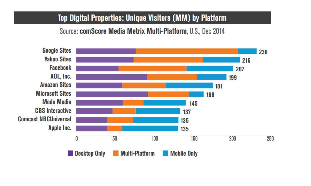 Mid-Year 2015 Online Marketing Trends Report